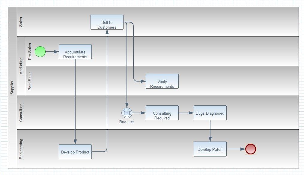 BPMN 2.0 Diagram Types